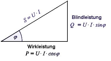 http://www.der-wirtschaftsingenieur.de/bilder/etechnik/leistungsdreieck.PNG