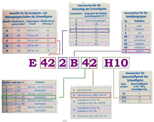 Struktur der Elektrodenbezeichnung