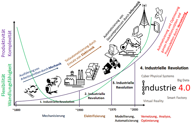 Industrie Revolutionen - Industrie 4.0