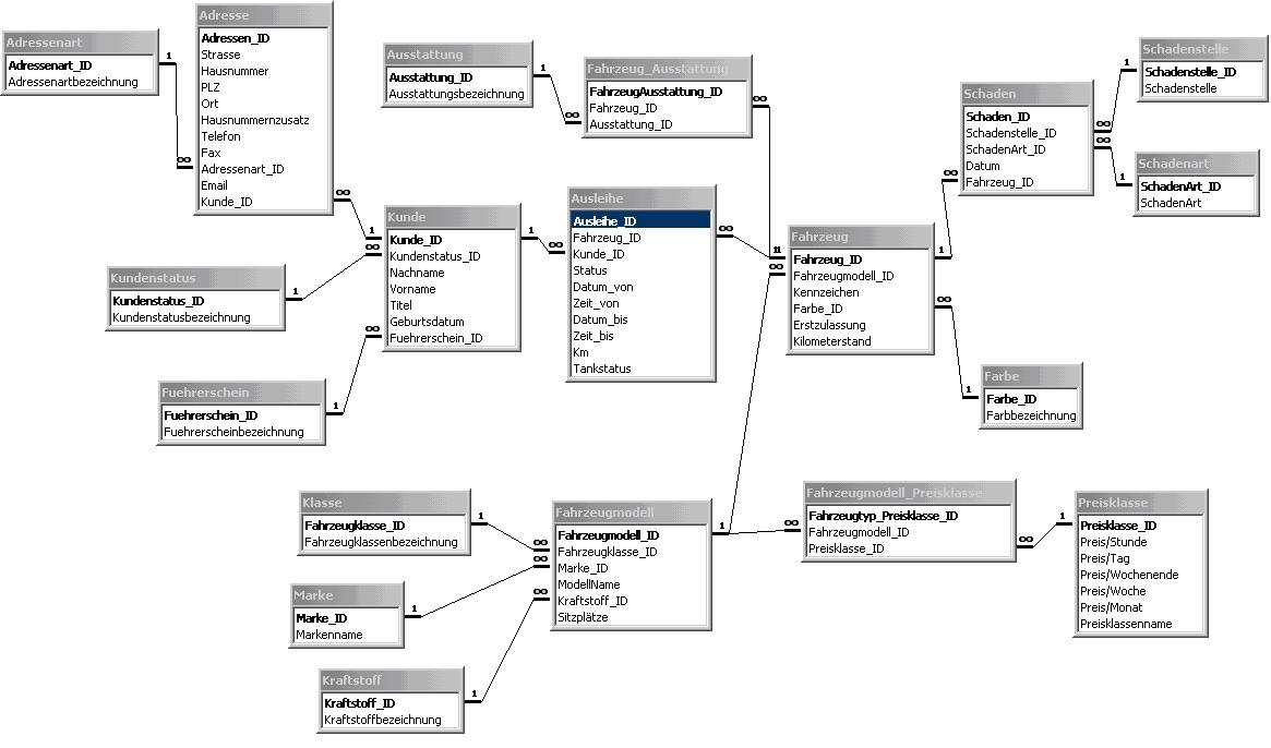 Datenbankmodelle Www Der Wirtschaftsingenieur De