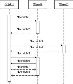 Sequenzdiagramm Uml Modellierung Der Wirtschaftsingenieur De