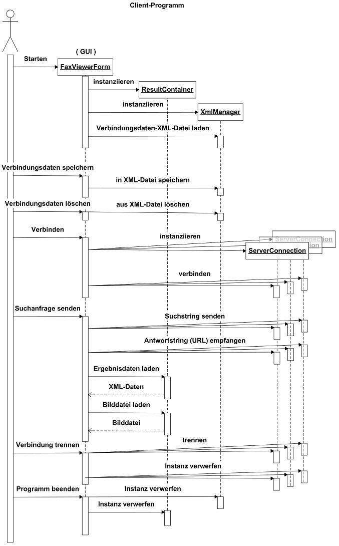 Sequenzdiagramme Mit Uml Erstellen Nutzen Notation Ionos