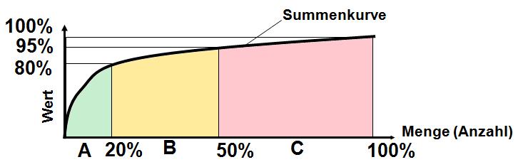 Eine ABC-Analyse mit typischem Verlauf