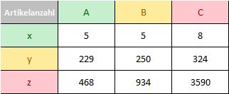 ABC - XYZ Analyse - Artikelanzahl