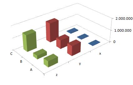 ABC - XYZ Analyse - Auswertung