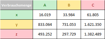 ABC - XYZ Analyse - Verbrauchsmengen