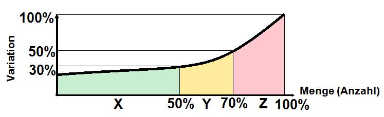 Eine XYZ-Analyse mit typischem Verlauf