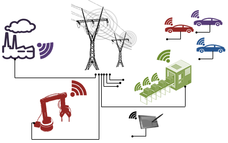 M2M - Industrie 4.0 - Smart Grid