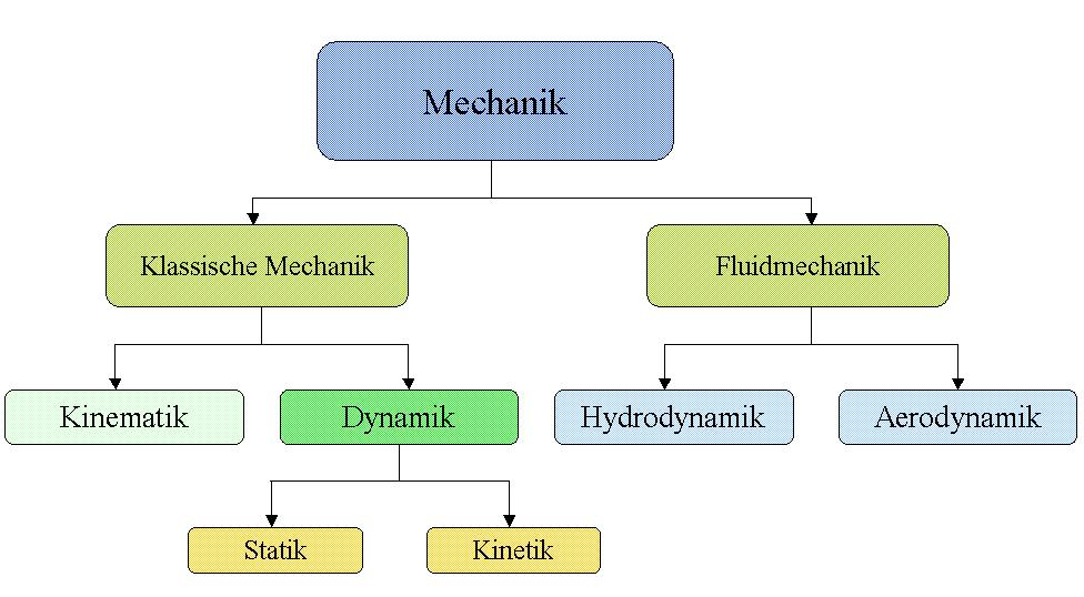 Technische mechanik der for Statik mechanik