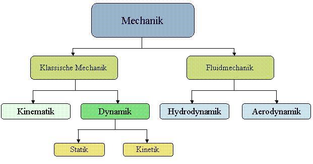 Mechanik in der Physik