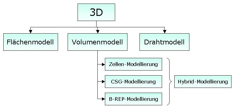 CAD - Geometriemodellierung   Der Wirtschaftsingenieur.de