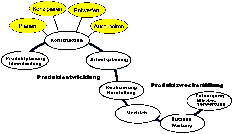 Konstruktion for Produktgestaltung studium