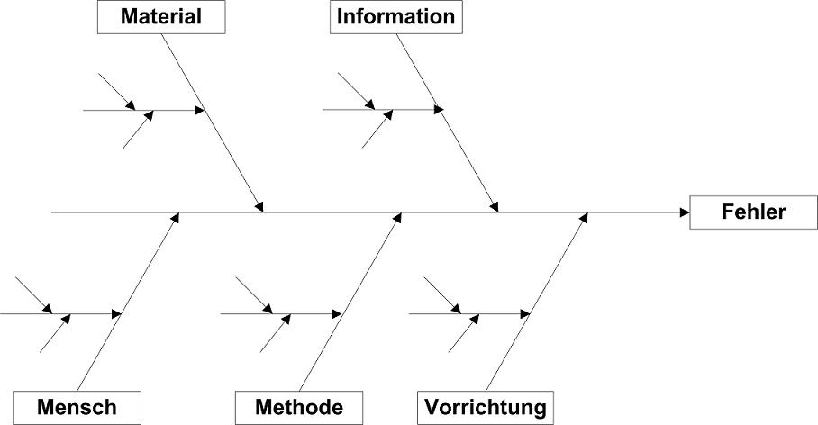 Ishikawa-Diagramm - Ursache-Wirkung-Diagramm | Der ...
