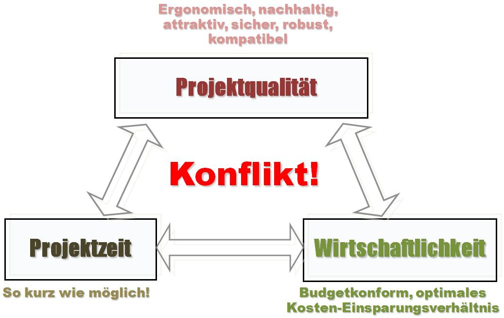 Konflikte im Projekt-Management