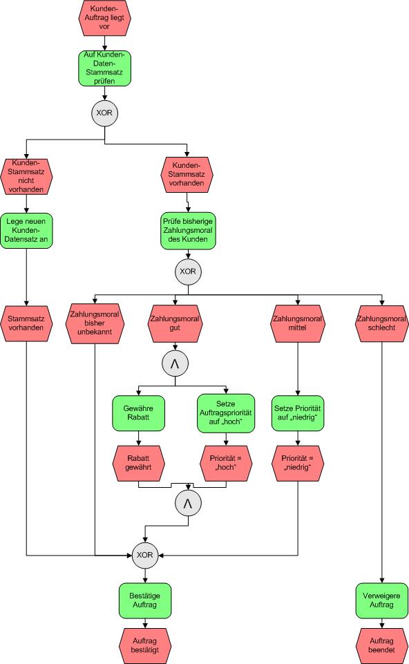 Erweiterte Ereignisgesteuerte Prozesskette (eEPK) | Der ...