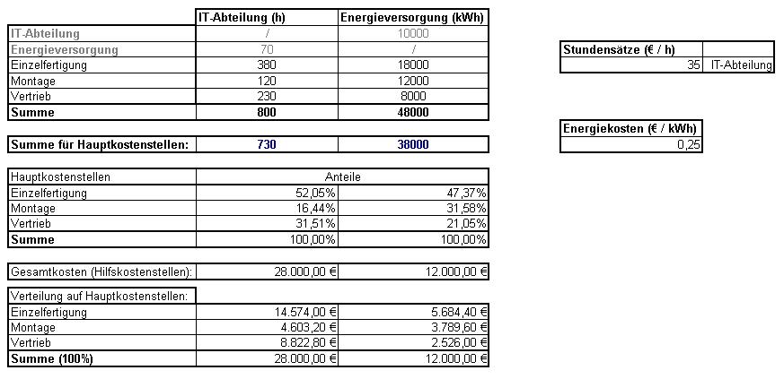 basierend auf dem beispiel fallen die leistungen der hilfskostenstelle it abteilung an die energieversorgung und die er energieversorgung an die - Kostenrechnung Beispiele