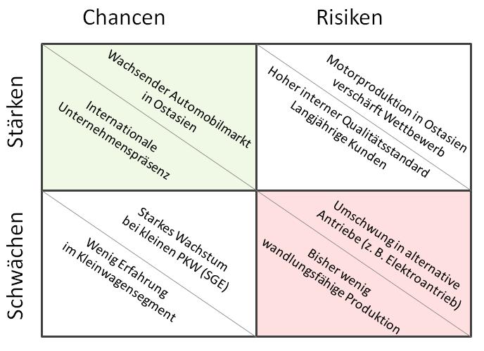 diese gegenberstellung von strken und schwchen chancen und risiken soll nun als grundlage fr die weitere ableitungen von strategien dienen - Starken Und Schwachen Beispiele