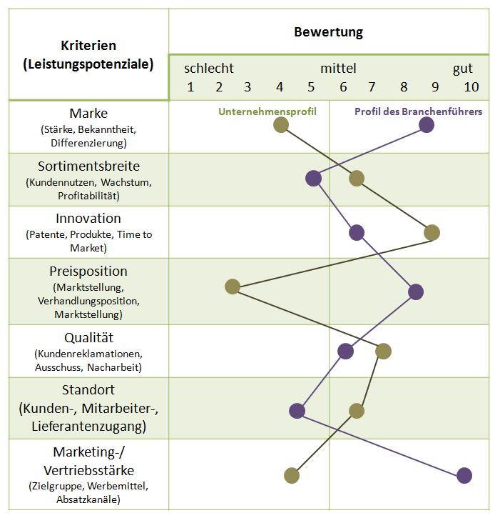 SWOT-Analyse | Der Wirtschaftsingenieur.de